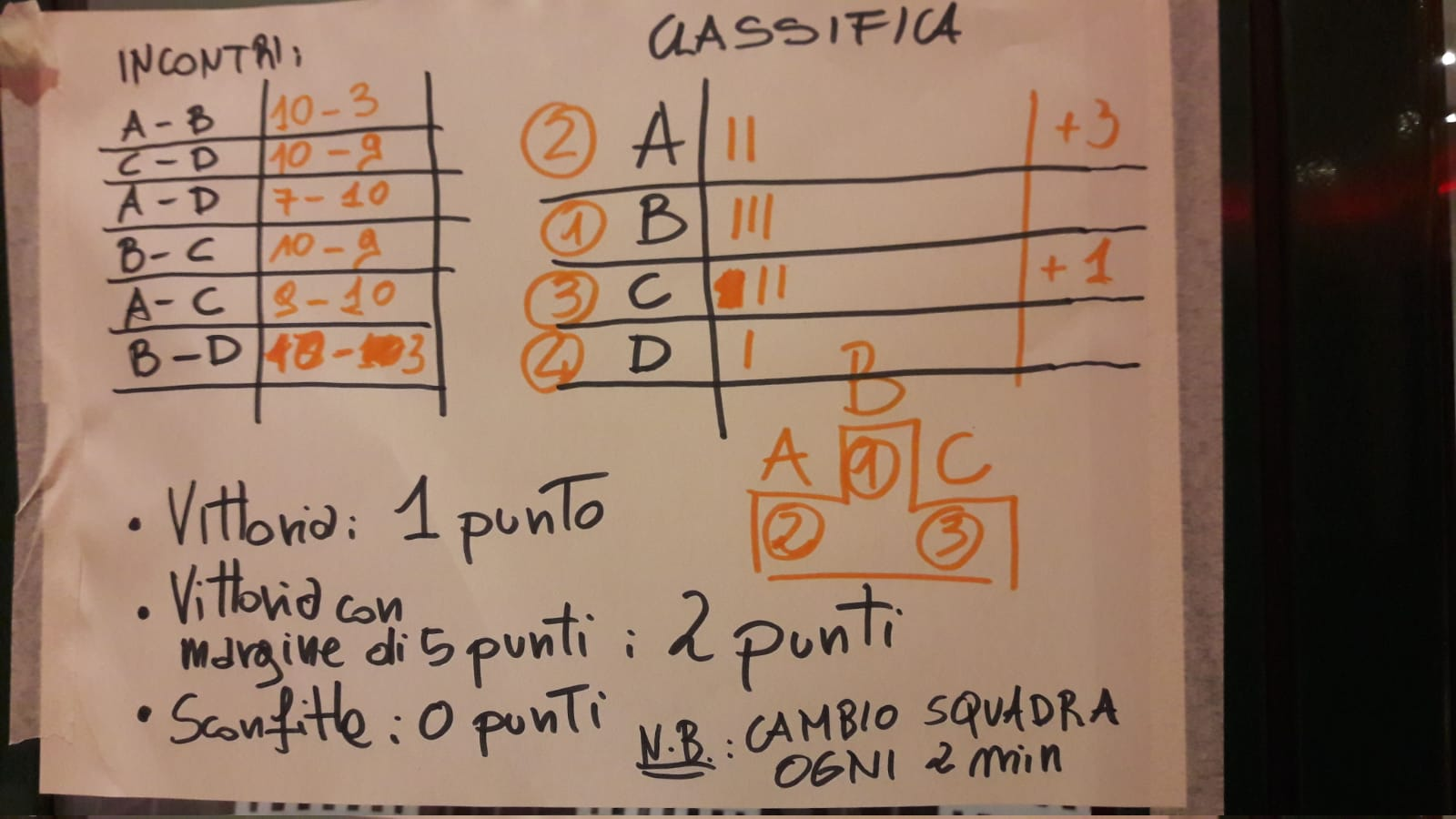 Torneo di calcetto - Risultati, classifica e podio